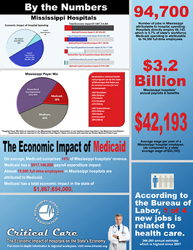 MHA Press Room: Critical Care: The Economic Impact of