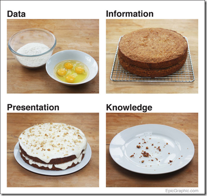 Funny-graphs-cakesentation