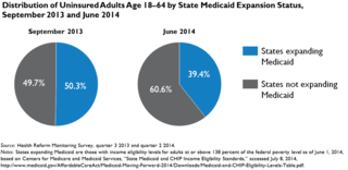 States-Not-Expanding-Medicaid-under-the-ACA