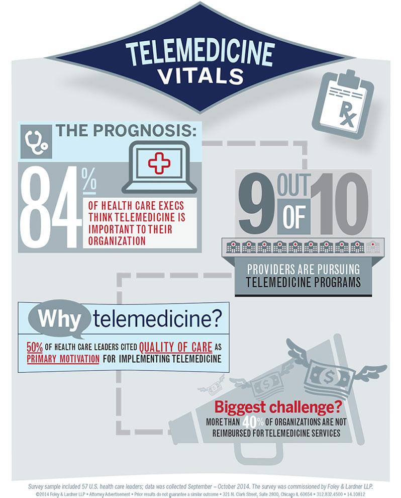 Telemedicine_Infographic_798x990
