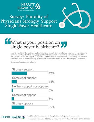 Single Payer Survey Infographic